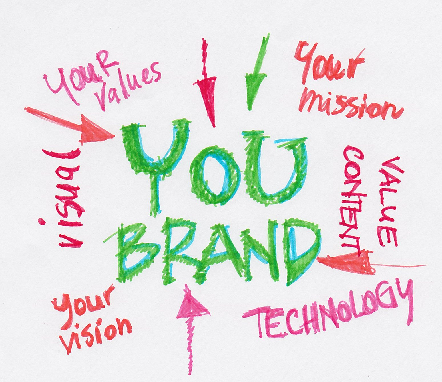 Creating Your Personal Brand – A Tutorial For Beginners